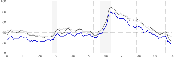 Nashville, Tennessee monthly unemployment rate chart